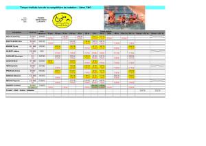 18.04.10 Resultatdes NAGEURS de LYON